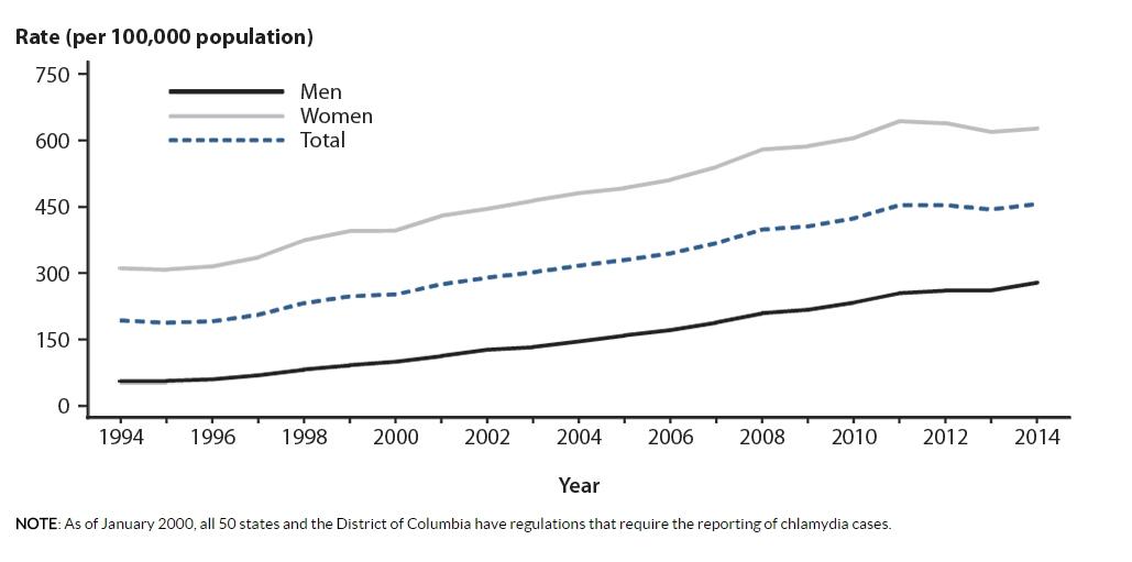 Chlamydia US chart